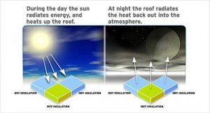 Image showing daylight radiant energy heating up roof, then being released at night